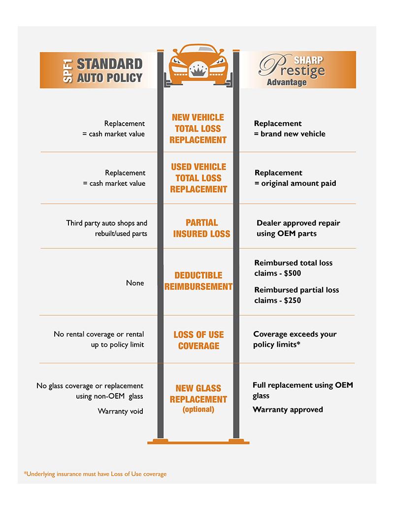 Comparison-_-Standard-vs-Prestige-_-Oct26-(2)